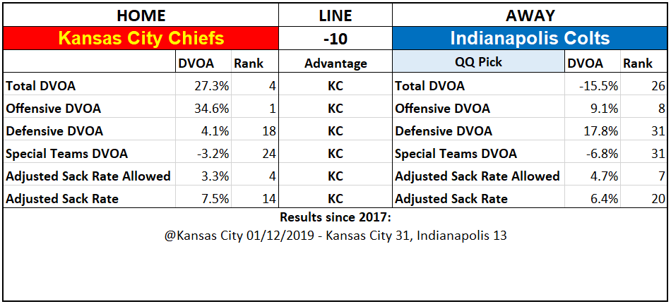 2019 NFL Picks Week 5 Questionably Qualified Indianapolis Colts Kansas City Chiefs.PNG