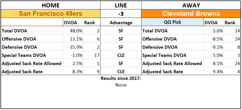 2019 NFL Picks Week 5 Questionably Qualified Cleveland Browns San Francisco 49ers.PNG
