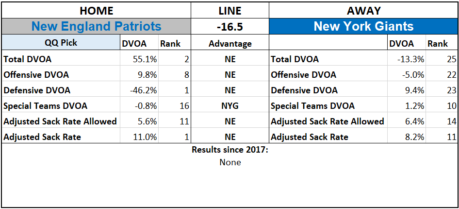 2019 NFL Picks Week 6 Questionably Qualified New England Patriots New York Giants.png