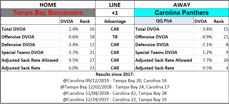 2019 NFL Picks Week 6 Questionably Qualified Carolina Panthers Tampa Bay Buccaneers.png