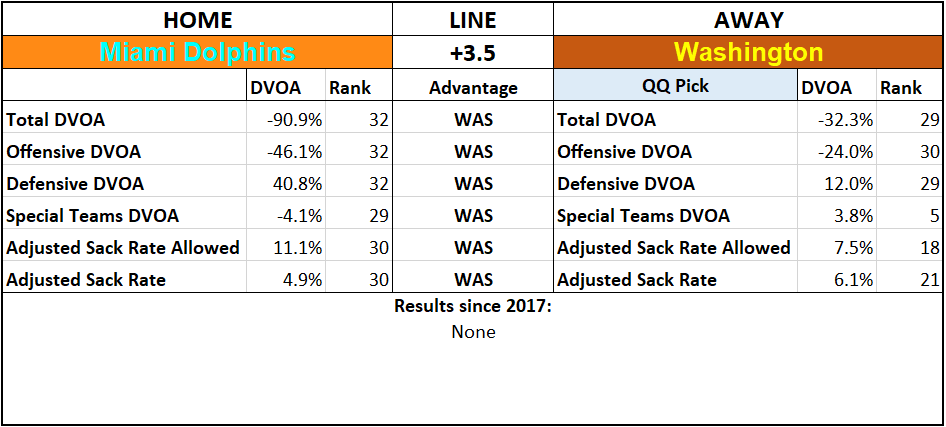 2019 NFL Picks Week 6 Questionably Qualified Miami Dolphins Washington.png