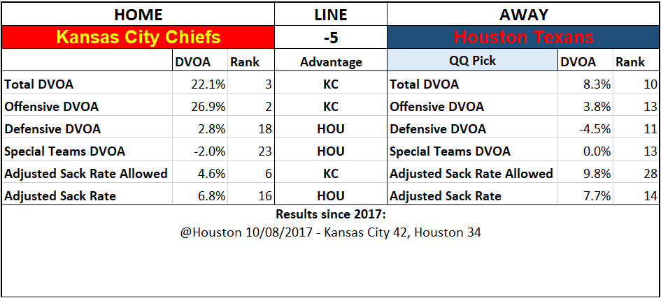 2019 NFL Picks Week 6 Questionably Qualified Kansas City Chiefs Houston Texans.png