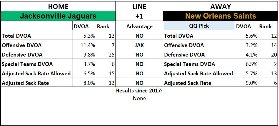 2019 NFL Picks Week 6 Questionably Qualified Jacksonville Jaguars New Orleans Saints.png