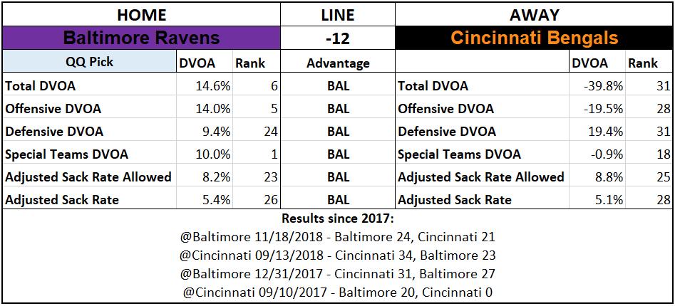 2019 NFL Picks Week 6 Questionably Qualified Baltimore Ravens Cincinnati Bengals.png