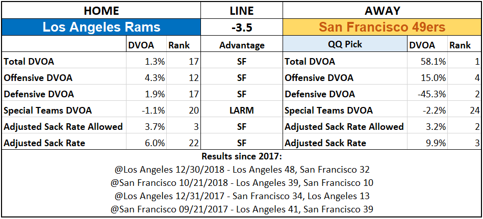 2019 NFL Picks Week 6 Questionably Qualified Los Angeles Rams San Francisco 49ers.png