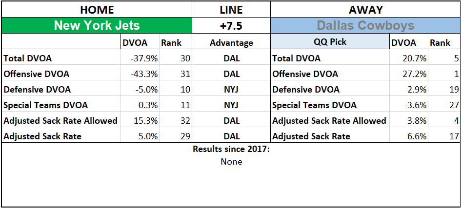 2019 NFL Picks Week 6 Questionably Qualified New York Jets Dallas Cowboys.png