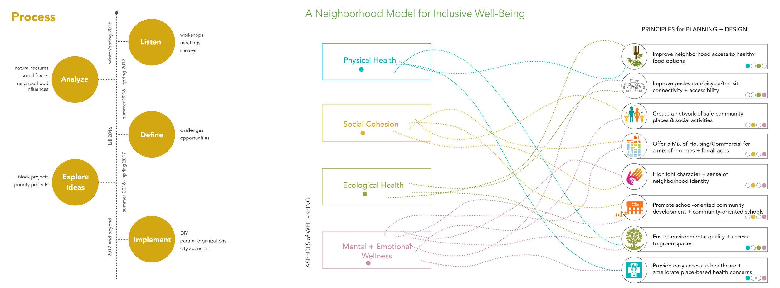 Roots_First_Neighborhood_Plan_2+3.jpg