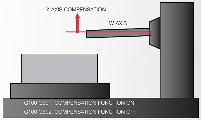 Y-Axis Compensation   Due to gravity while machining with a heavy tool and the W-Axis extended a long way slight deflection will be present.  HARTFORD tackles this problem by offering Y axis software compensation to ensure high machining accuracy.