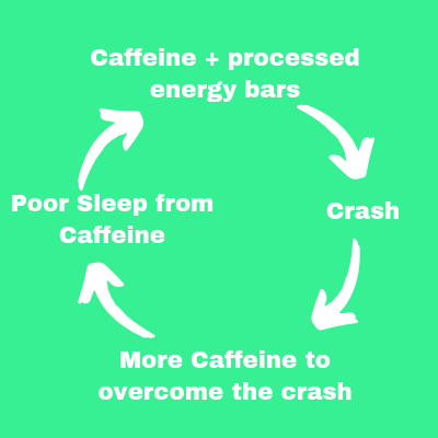 My daily doom loop from consuming too much caffeine and highly processed bars.
