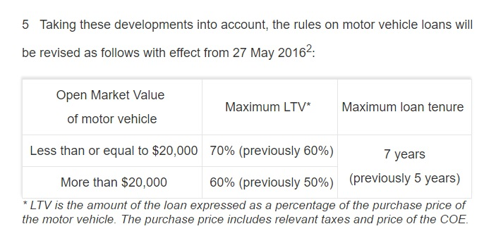 New rules on motor vehicle financing