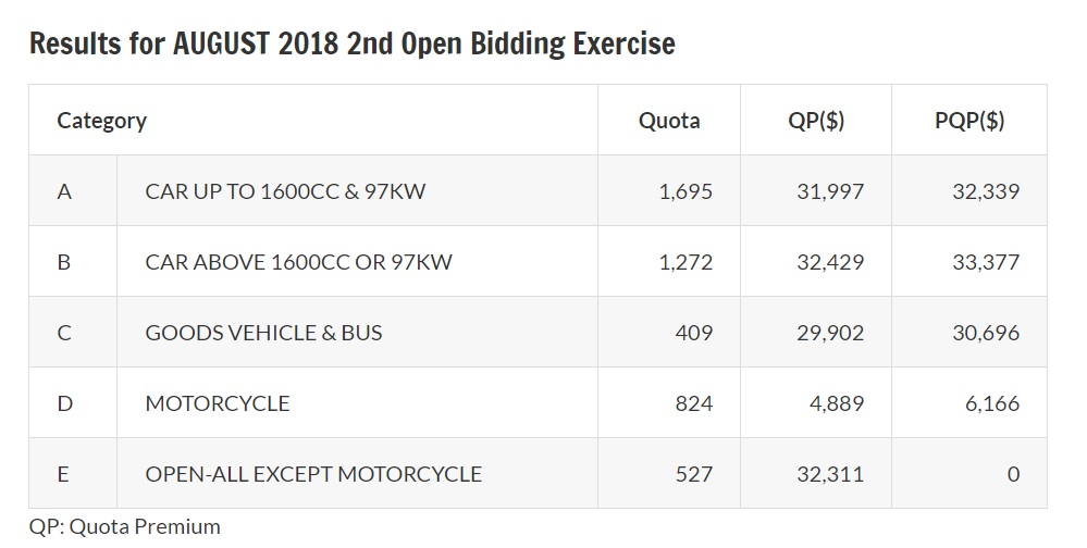 Results of August 2018 second open bidding exercise for COE