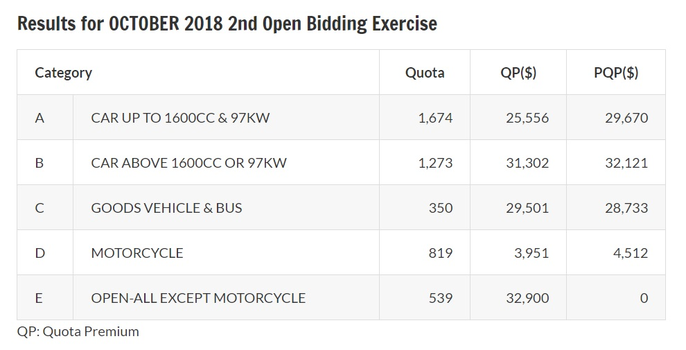 Results of October 2018 second open bidding exercise for COE