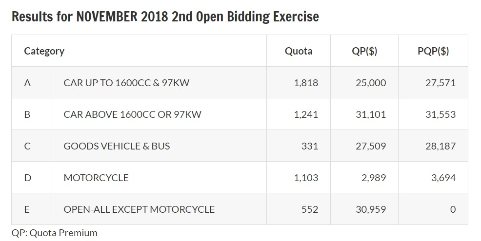 Results of November 2018 second open bidding exercise for COE
