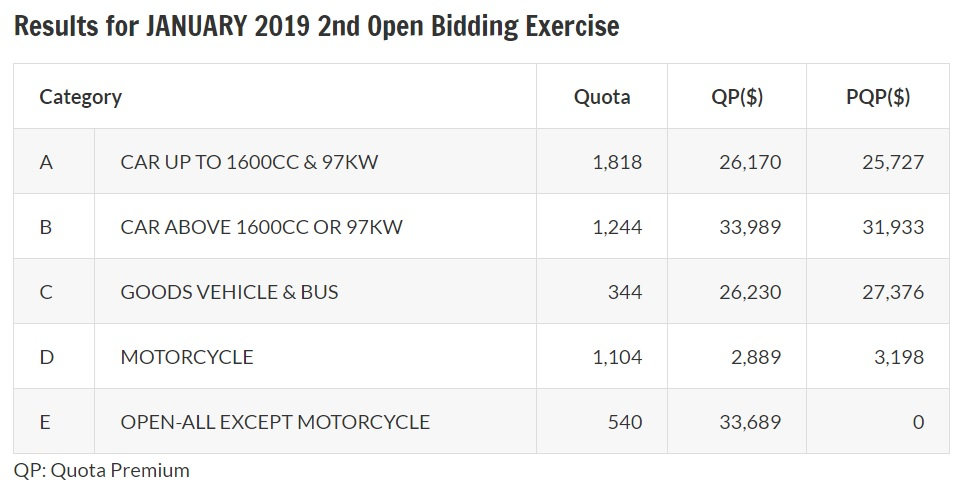 Results of January 2019 second open bidding exercise for COE