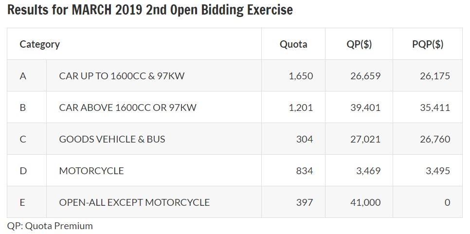 Results of March 2019 second open bidding exercise for COE