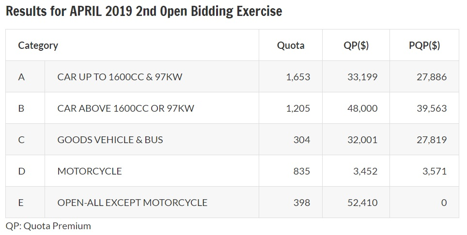 Results of April 2019 second open bidding exercise for COE