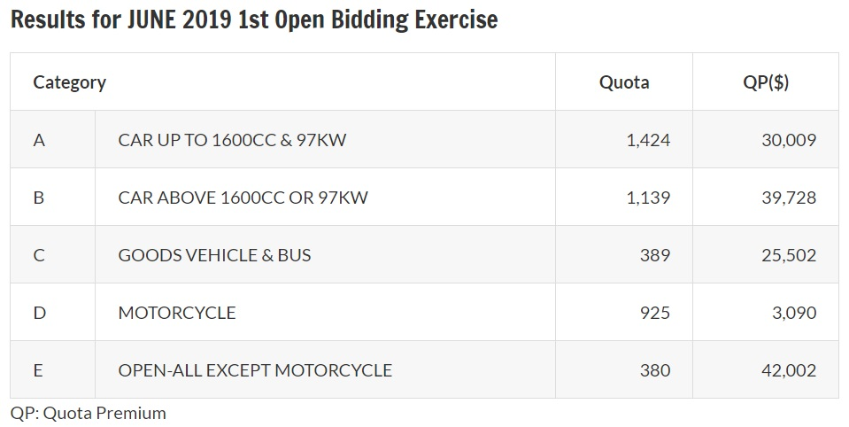 Results of June 2019 first open bidding exercise for COE