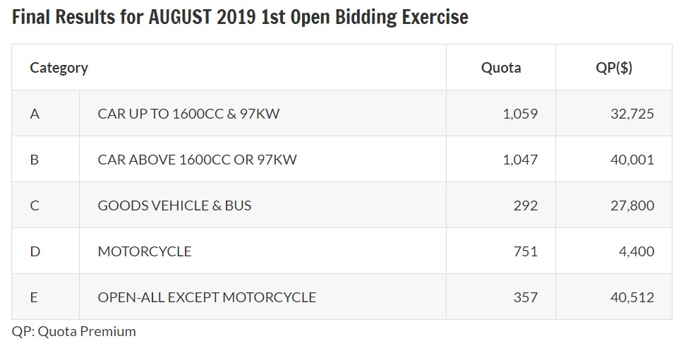 Results of August 2019 first open bidding exercise for COE