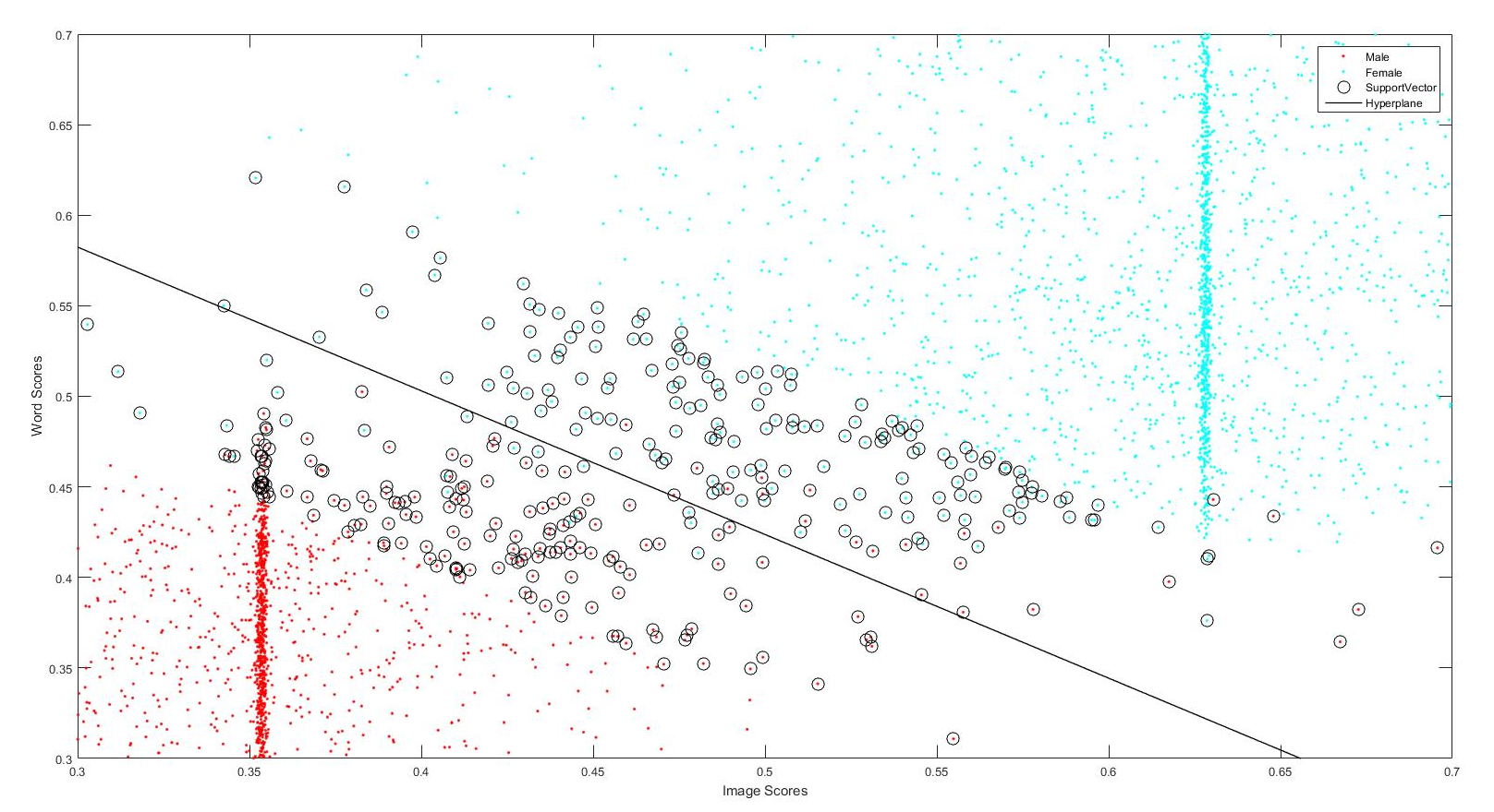 A zoomed in view of the previous plot to show the support vectors. Click to enlarge.