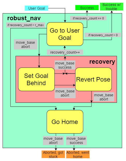 Finite state machine diagram for robust navigation package