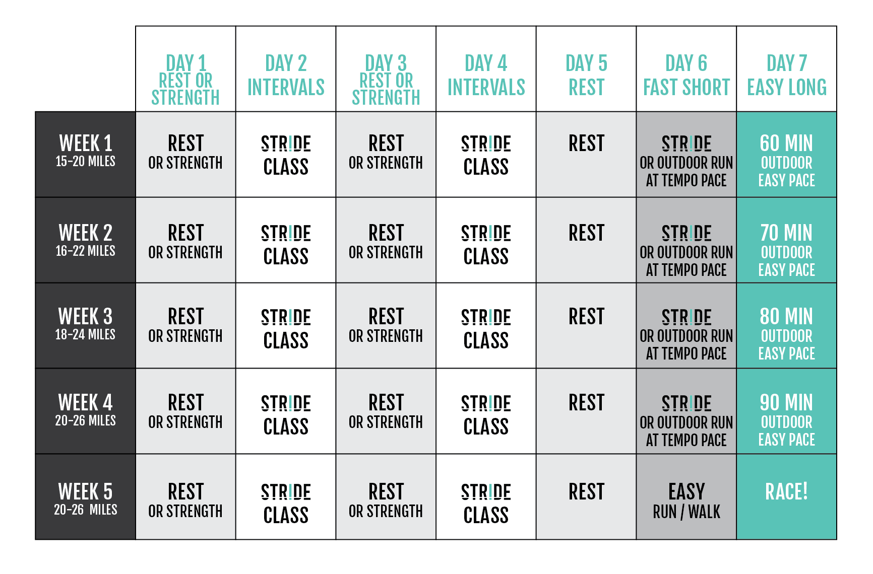 STRIDE Advanced 5-Week 5k Training Plan