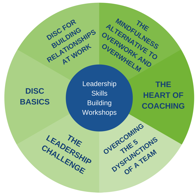 Leadership Skills Building Workshops.png
