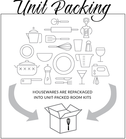 HOUSEWARES ARE REPACKAGED  INTO UNIT-PACKED ROOM KITS