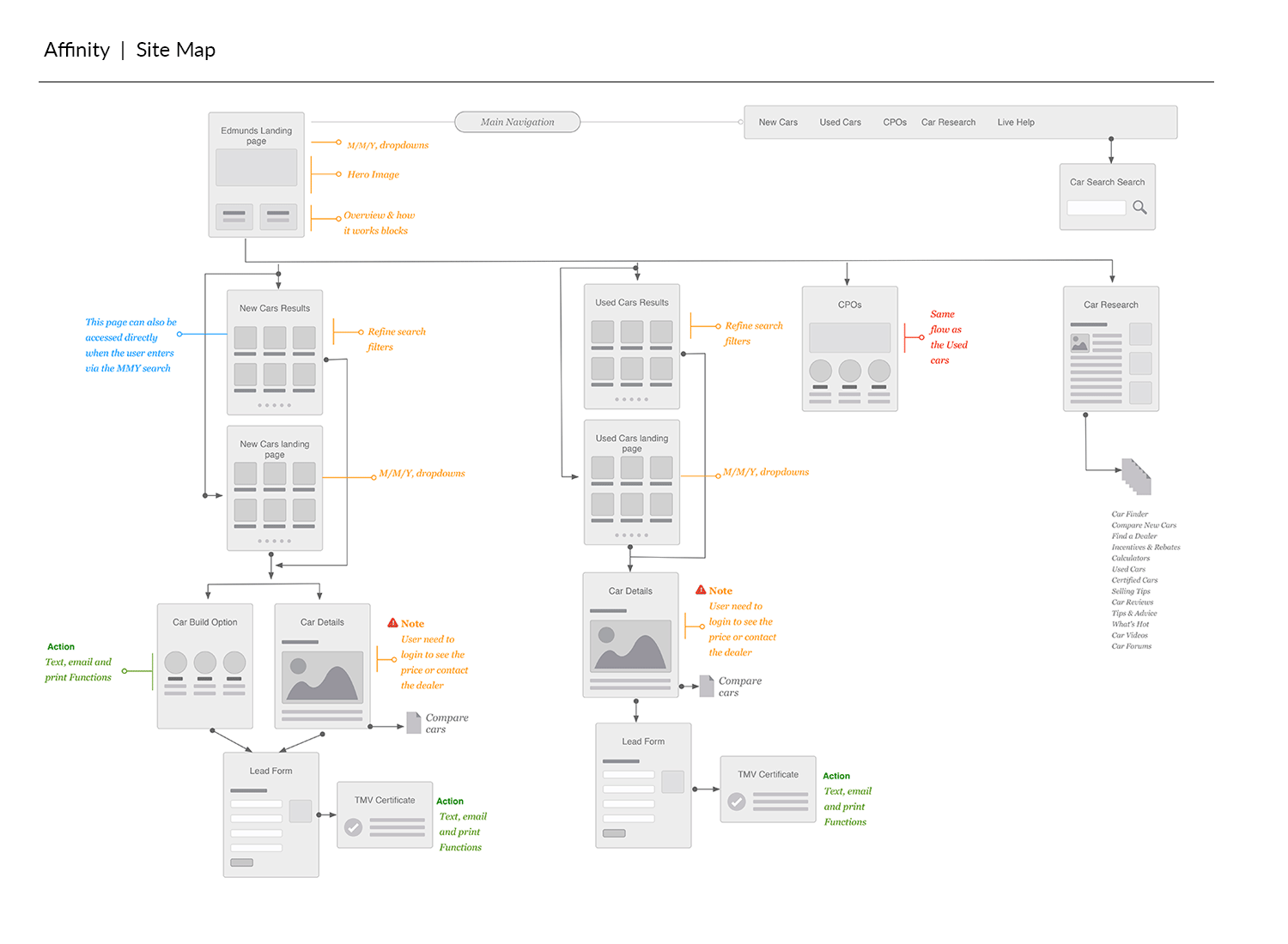 Affinity_flowchart.png