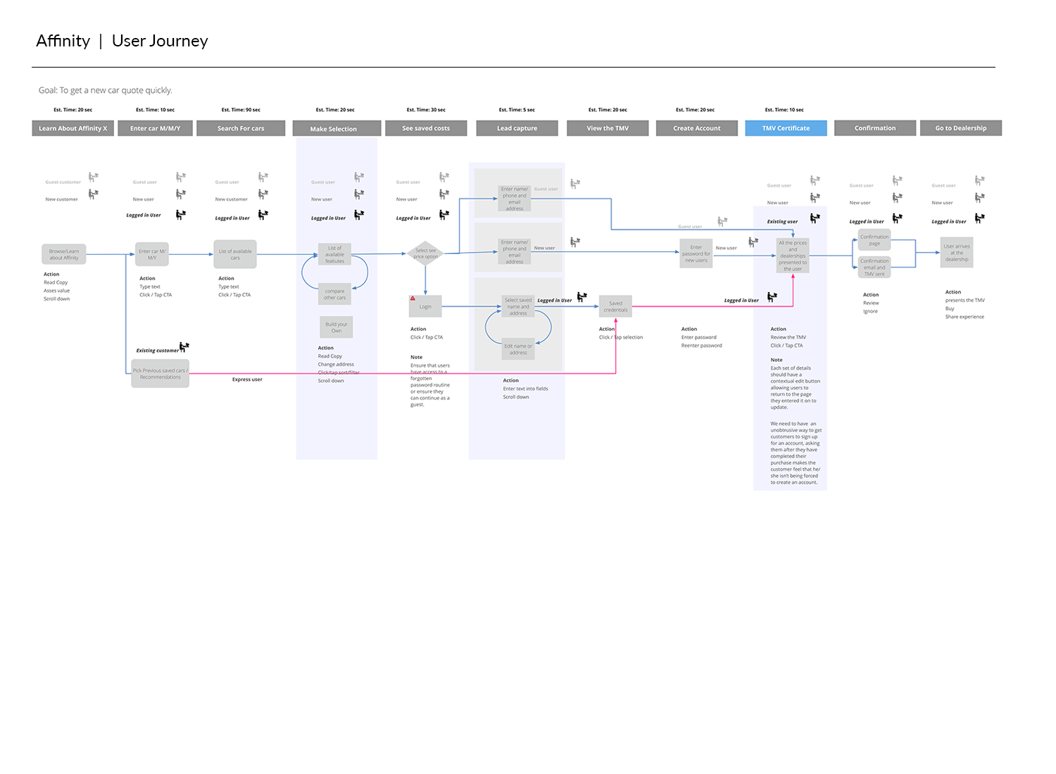 Affinity_userjourney.png