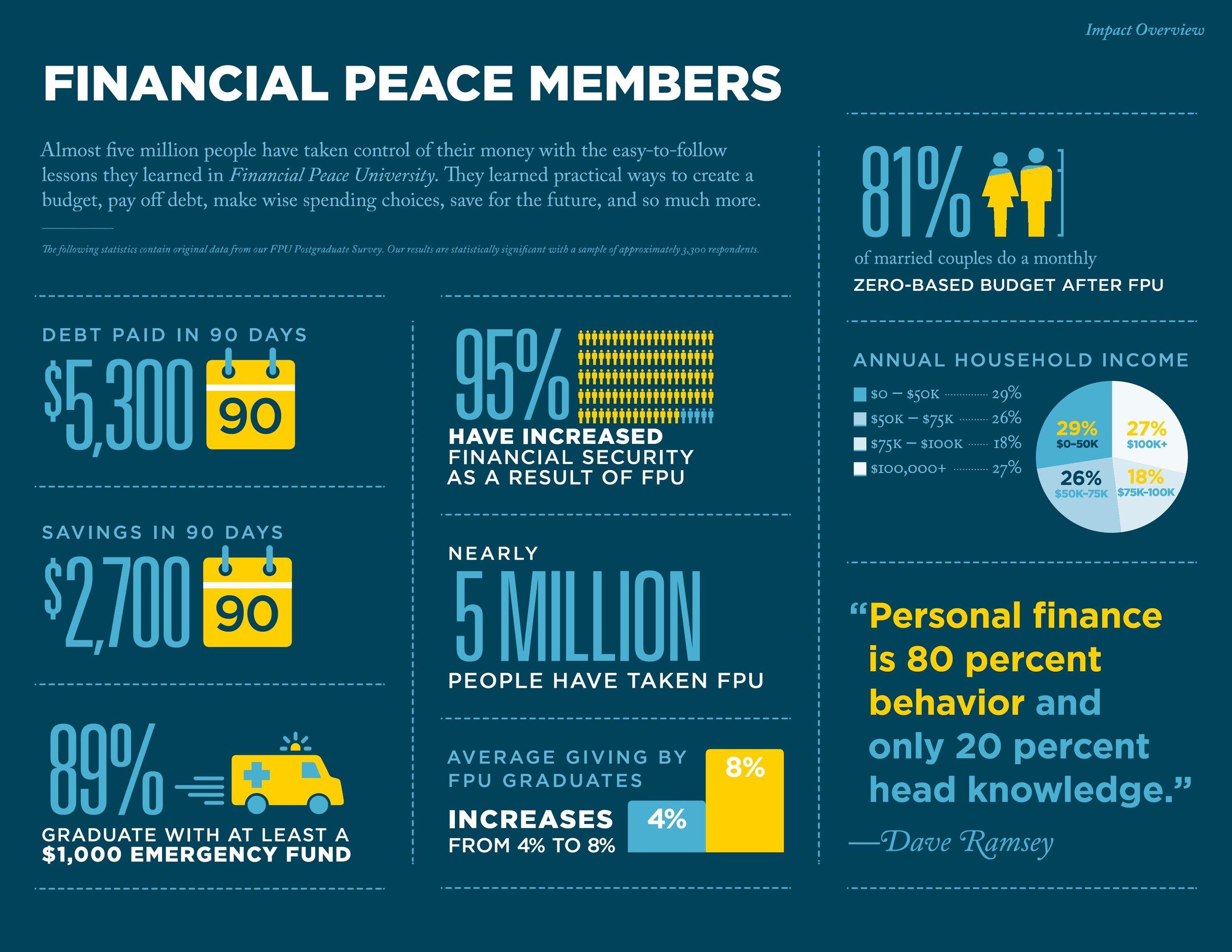 FPU Financial Peace members (2).jpg