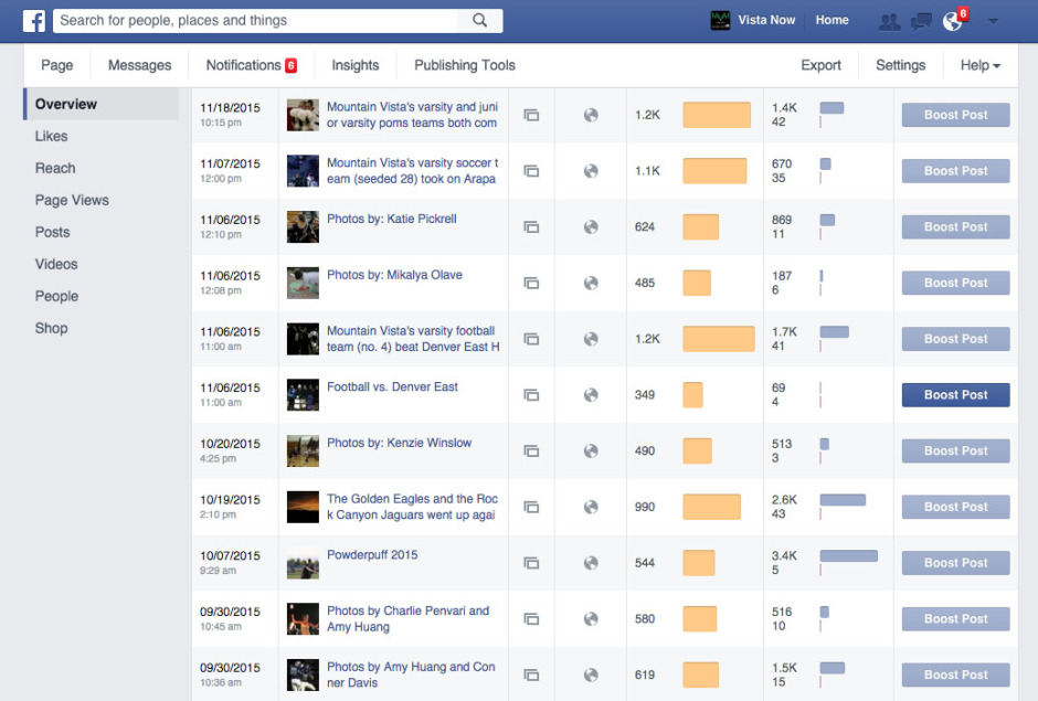 Facebook acts much like WordPress in allowing a publisher to view statistics regarding post success. The popularity we face on Facebook is far higher than the popularity we face on VistaNow.org. For example, though the powderpuff football gallery only received 142 views on Vista Now, it received over 3.5 thousand on Facebook.