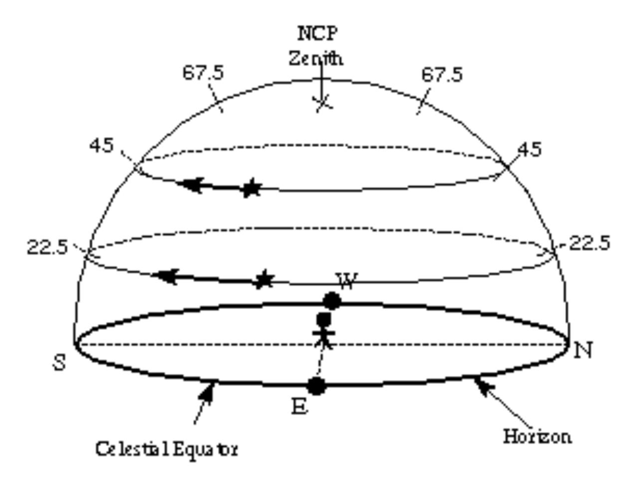 "Three ""Paths"" of Heaven: Stars motion at North Pole."