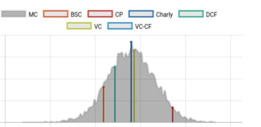 Valorización multi-modelo -