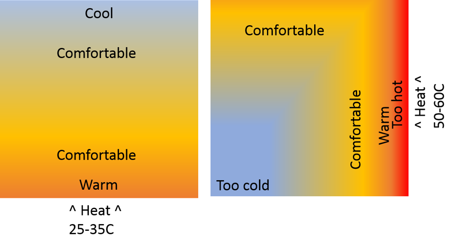 Left: Underfloor heating vs Right: Conventional radiator heating