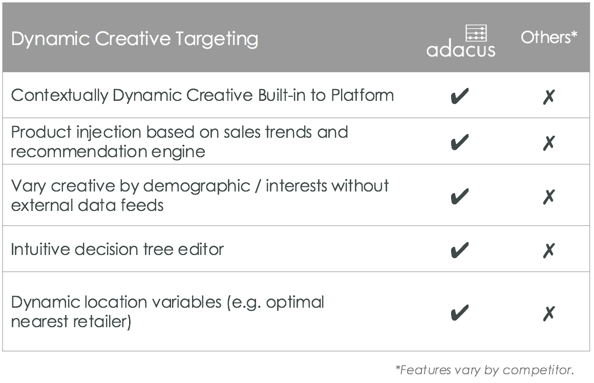 Adacus Dynamic Creative Competition Comparison Table