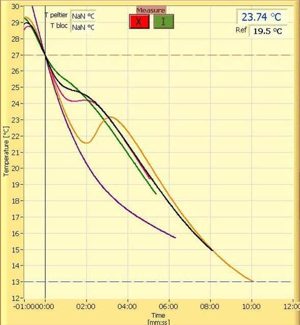 modern cooling curves