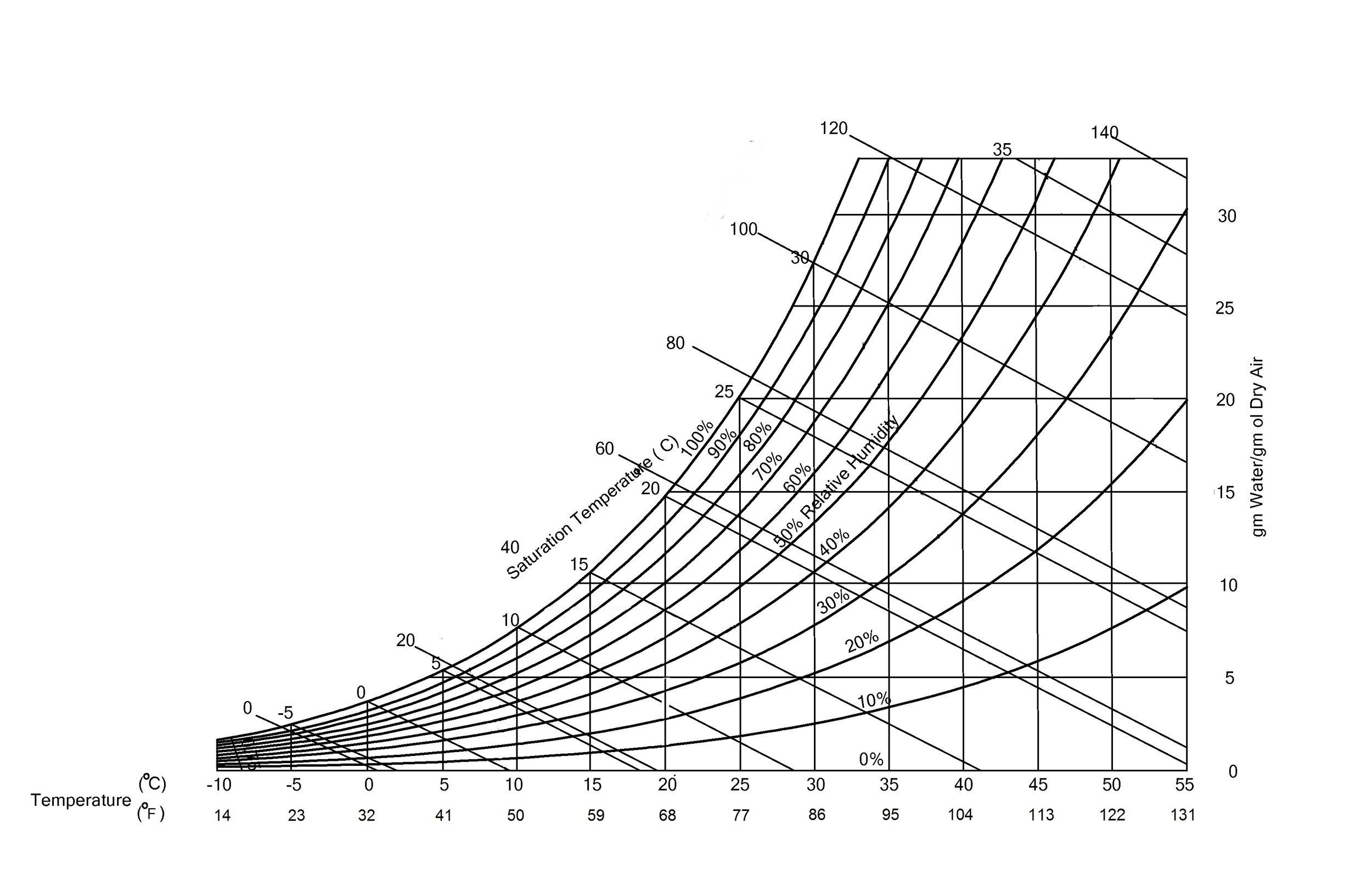 Dew point chart.jpg