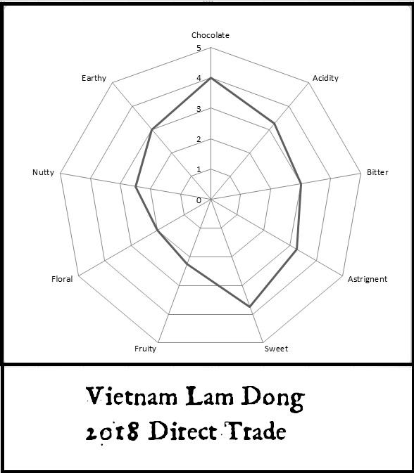 vietnam lam dong 2018.jpg