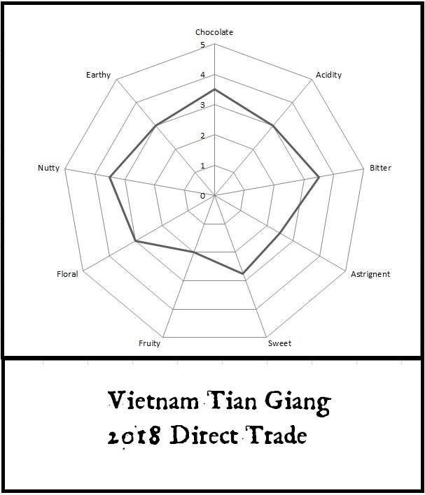 vietnam Tian Giang 2018.jpg