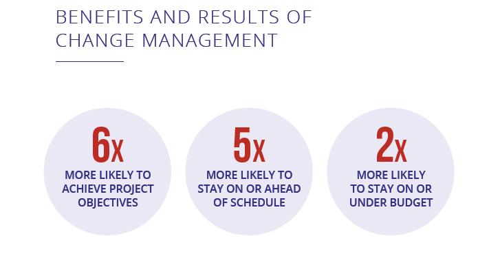 benefits of change management.png
