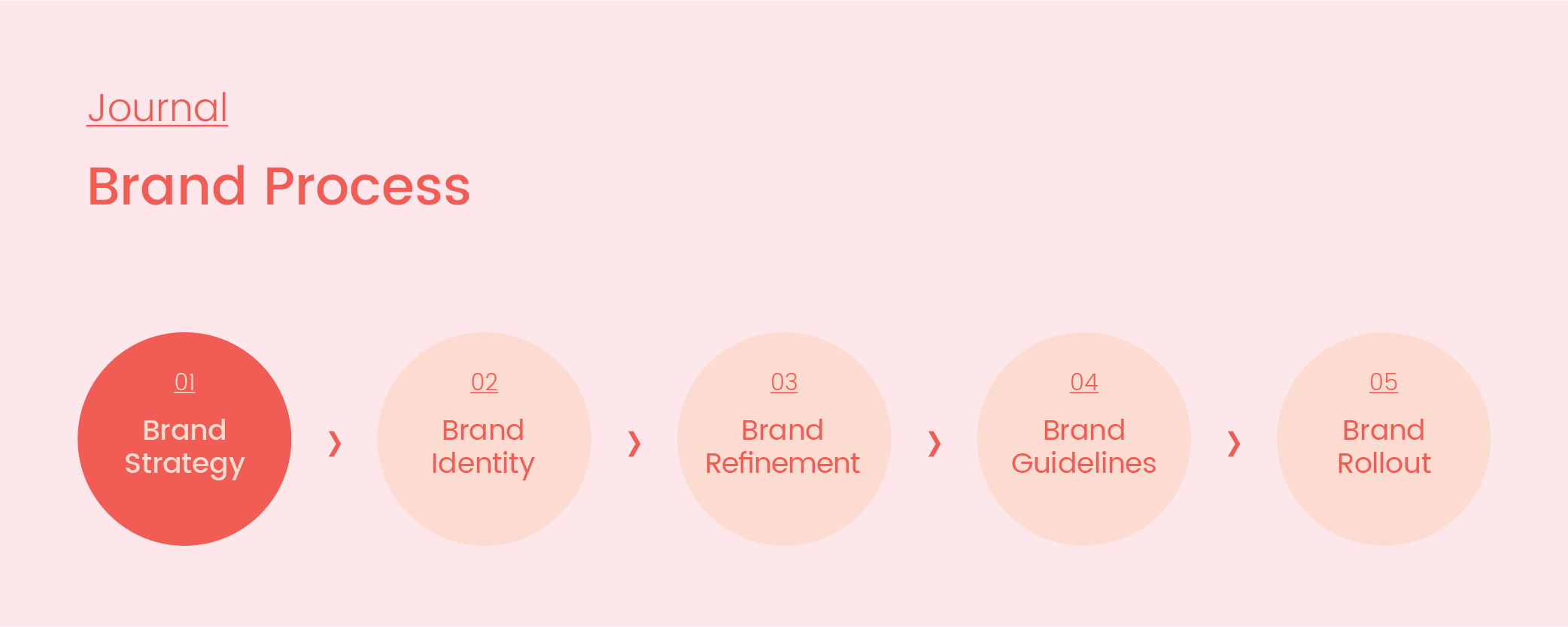 Brand Process_01_Strategy_Artboard 1 copy 3.png