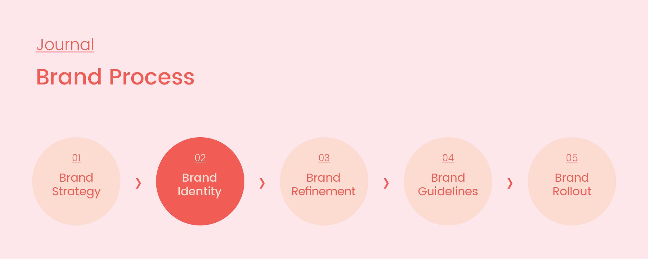 Brand Process_02_Identity_Artboard 1 copy 3.png