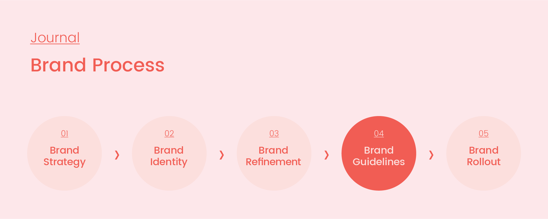 Brand Process_04_Guidelines_Artboard 1 copy 3.png