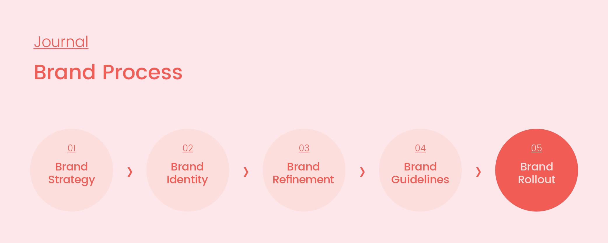 Brand Process_05_Rollout_Artboard 1 copy 3.png
