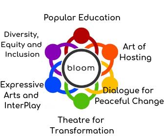 Bloom Methodologies Edited.png
