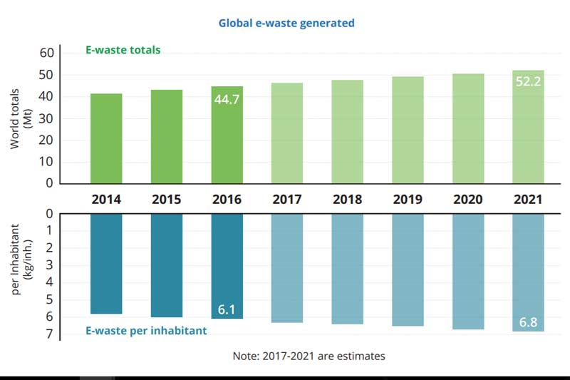 Above image: Global e-waste generated (2017-2021 are estimates)/ Source: The Global E-Waste Monitor 2017, published by the International Telecommunication Union, the United Nations University and the International Solid Waste Association