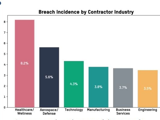Figure 2 from BitSight Report