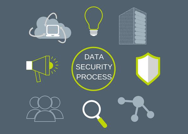 DATA SECURITY PROCESS.png