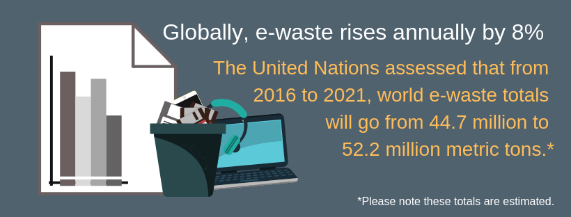Globally e-waste rises annually by 8%.
