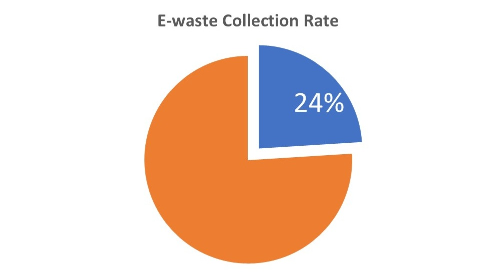 Data collected from the Environmental Protection Agency and reported by The Global E-Waste Statistics Partnership finds that out of the 6,295 kilotons of produced e-waste, the US only formally collected 1,400 kilotons. America's rate of collecting electronic waste is roughly 24% annually.